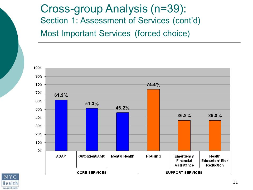 11 Cross-group Analysis (n=39): Section 1: Assessment of Services (cont'd) Most Important Services (forced choice)