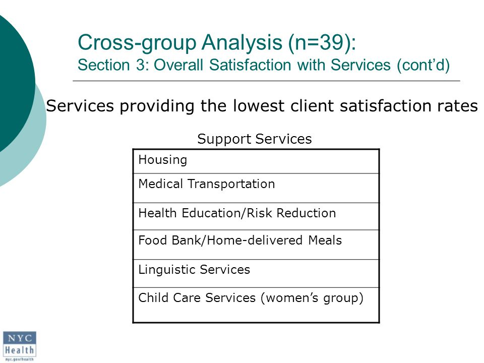Cross-group Analysis (n=39): Section 3: Overall Satisfaction with Services (cont'd) Services providing the lowest client satisfaction rates Support Services Housing Medical Transportation Health Education/Risk Reduction Food Bank/Home-delivered Meals Linguistic Services Child Care Services (women's group)