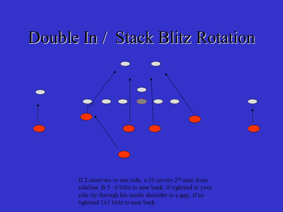 Responsibility Double In / Stack Blitz B5 – man to man on deep near back B6 – stalk, jack, shoot a gap, drop Qb B7 - stalk, jack, shoot a gap, drop Qb B8 - man to man on deep near back C9 – man to man w/ 1 st receiver.