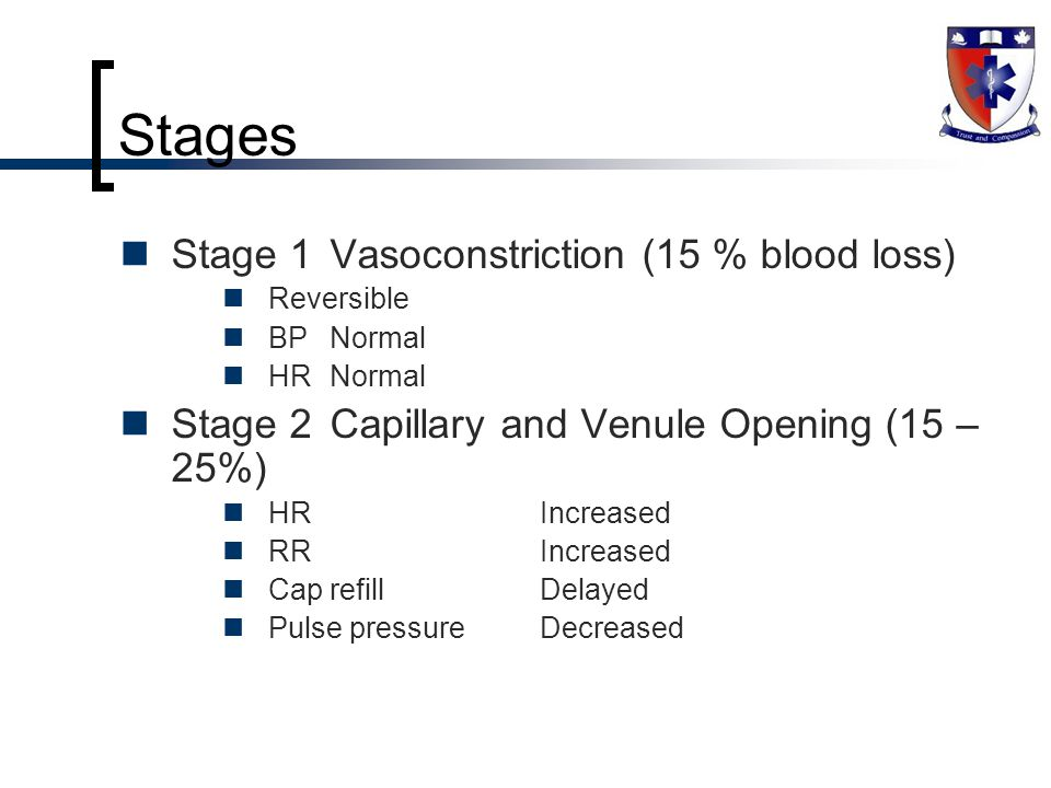 Stages Stage 1Vasoconstriction (15 % blood loss) Reversible BPNormal HRNormal Stage 2Capillary and Venule Opening (15 – 25%) HRIncreased RRIncreased Cap refillDelayed Pulse pressureDecreased