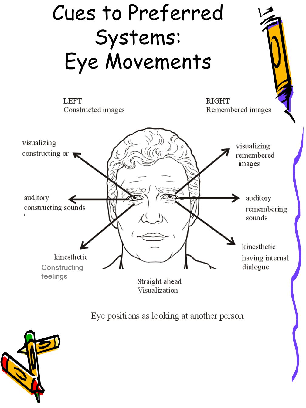 Cues to Preferred Systems: Eye Movements Constructing feelings