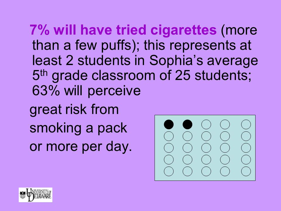 7% will have tried cigarettes (more than a few puffs); this represents at least 2 students in Sophia's average 5 th grade classroom of 25 students; 63% will perceive great risk from smoking a pack or more per day.