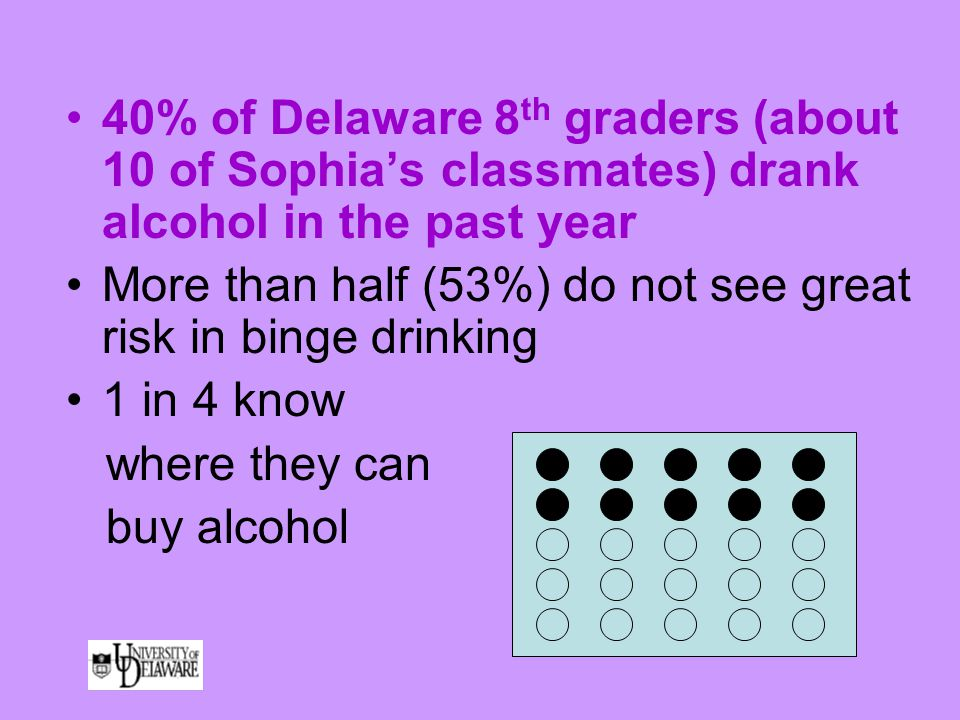 40% of Delaware 8 th graders (about 10 of Sophia's classmates) drank alcohol in the past year More than half (53%) do not see great risk in binge drinking 1 in 4 know where they can buy alcohol