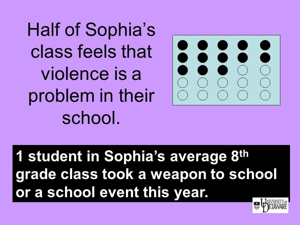 Half of Sophia's class feels that violence is a problem in their school. 1 student in Sophia's average 8 th grade class took a weapon to school or a s
