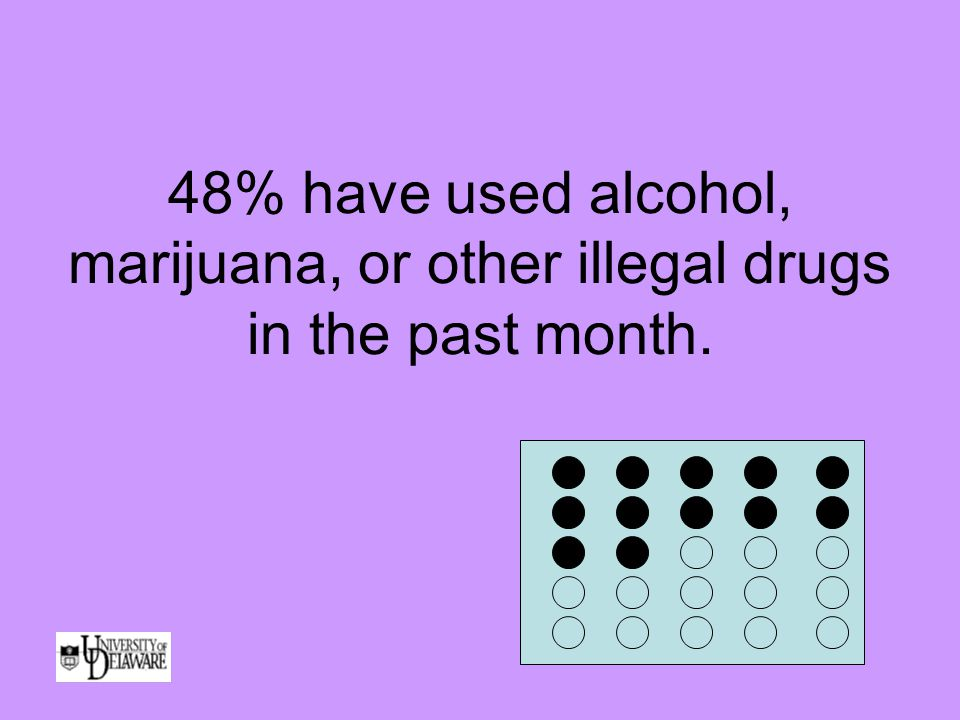 48% have used alcohol, marijuana, or other illegal drugs in the past month.