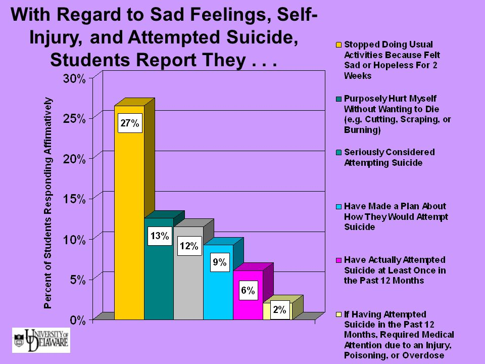 With Regard to Sad Feelings, Self- Injury, and Attempted Suicide, Students Report They...