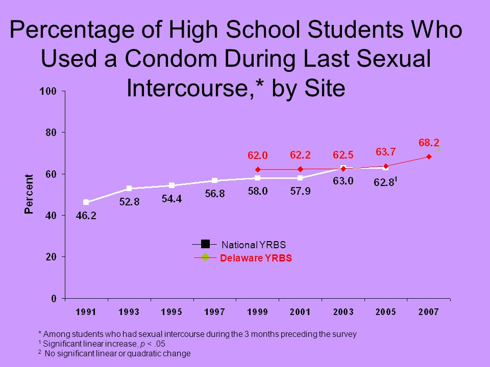 Percentage of High School Students Who Used a Condom During Last Sexual Intercourse,* by Site * Among students who had sexual intercourse during the 3 months preceding the survey 1 Significant linear increase, p <.05 2 No significant linear or quadratic change National YRBS Delaware YRBS 2