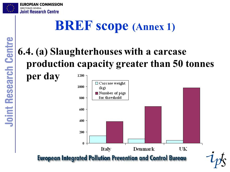 BREF scope (Annex 1) 6.4.