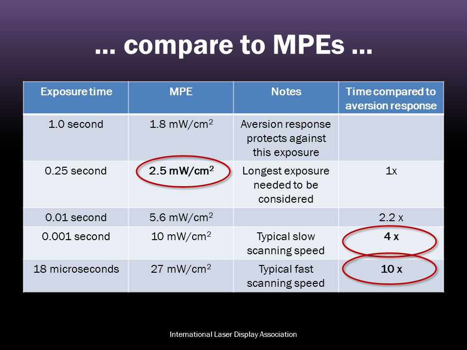 ... compare to MPEs... Exposure timeMPENotesTime compared to aversion response 1.0 second1.8 mW/cm 2 Aversion response protects against this exposure
