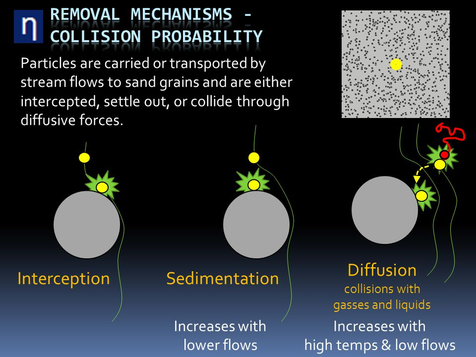 Interception Sedimentation Particles are carried or transported by stream flows to sand grains and are either intercepted, settle out, or collide thro