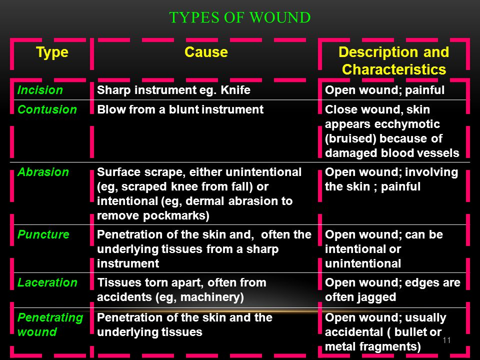 TYPES OF WOUND Description and Characteristics CauseType Open wound; painfulSharp instrument eg. KnifeIncision Close wound, skin appears ecchymotic (b