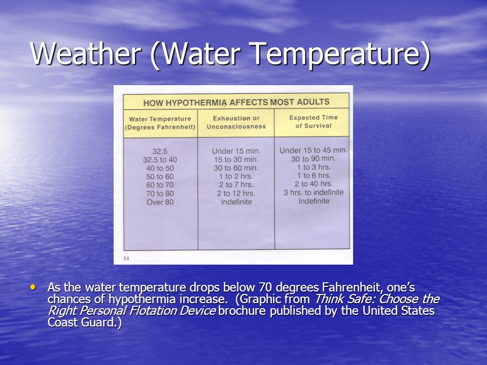 Weather (Water Temperature) As the water temperature drops below 70 degrees Fahrenheit, one's chances of hypothermia increase.
