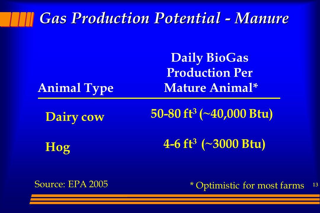 13 Gas Production Potential - Manure Animal Type Daily BioGas Production Per Mature Animal* Dairy cow Hog 50-80 ft 3 (~40,000 Btu) 4-6 ft 3 (~3000 Btu