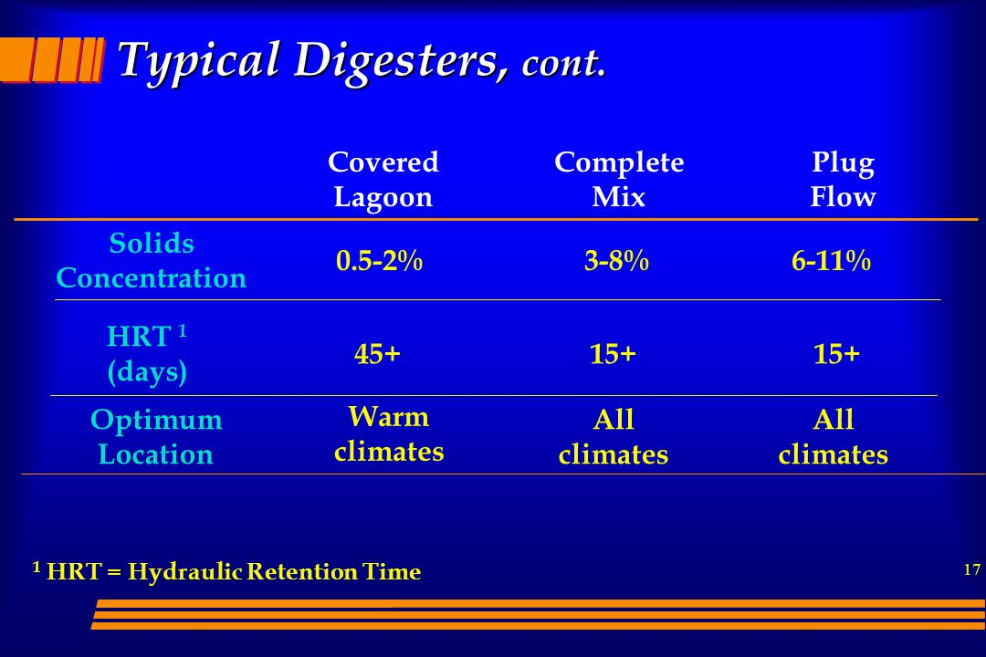 17 Covered Lagoon Complete Mix Plug Flow Solids Concentration HRT 1 (days) 1 HRT = Hydraulic Retention Time Typical Digesters, cont.