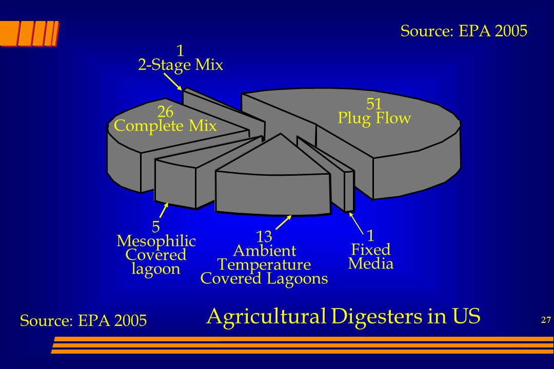 27 51 Plug Flow Agricultural Digesters in US 26 Complete Mix 5 Mesophilic Covered lagoon 1 2-Stage Mix 1 Fixed Media 13 Ambient Temperature Covered Lagoons Source: EPA 2005
