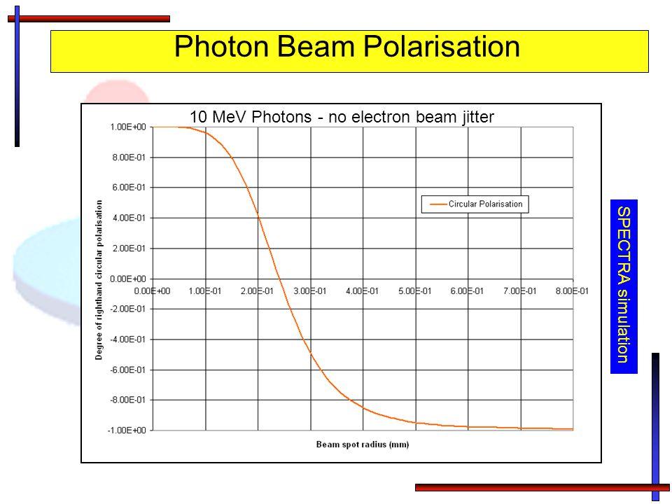 Photon Beam Polarisation Niobium Purpose of collimator Scrape beam Adjust beam polarisation 10 MeV Photons - no electron beam jitter SPECTRA simulatio