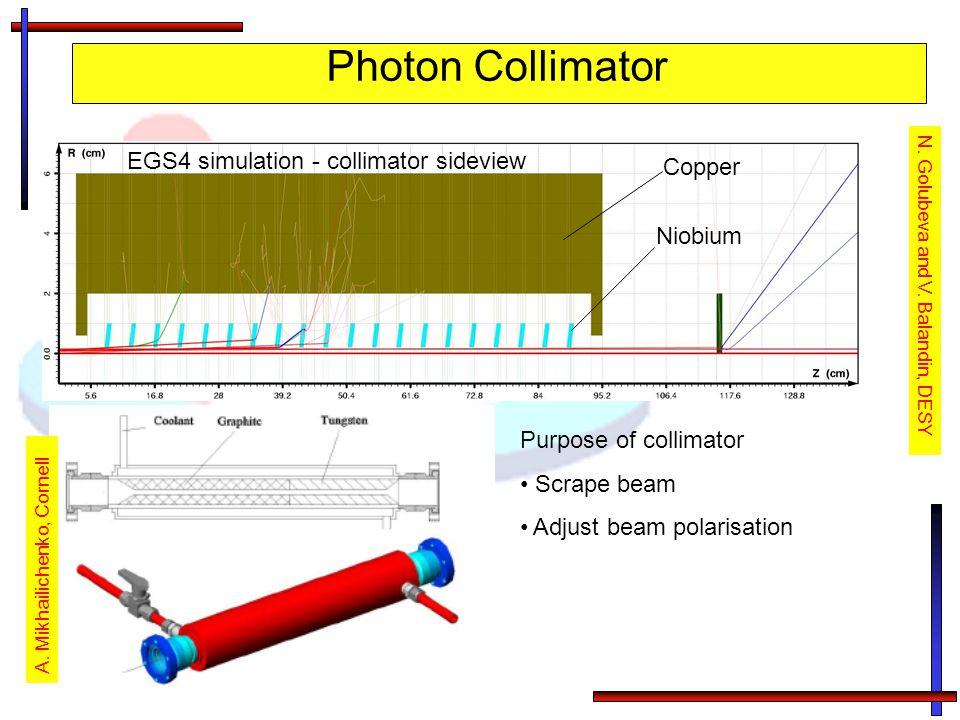 Photon Collimator N. Golubeva and V. Balandin, DESY A. Mikhailichenko, Cornell Copper Niobium EGS4 simulation - collimator sideview Purpose of collima