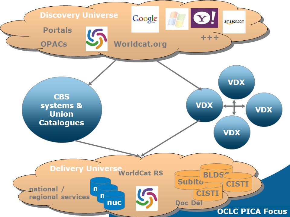 18 CBS systems & Union Catalogues VDX Discovery Universe OCLC PICA Focus Delivery Universe CISTI Subito BLDSC national / regional services Worldcat.or