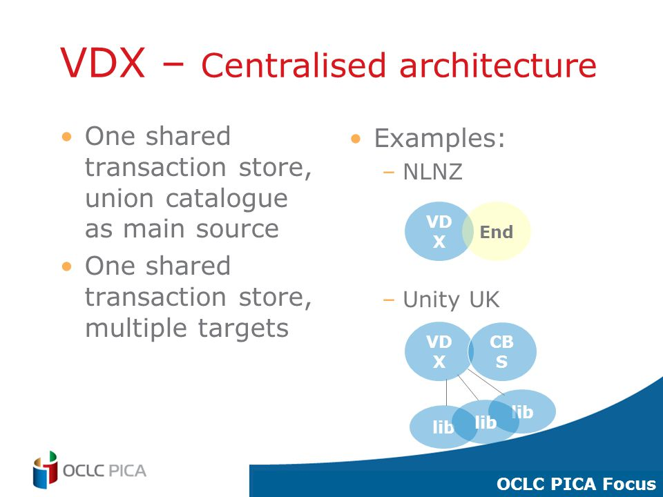 21 VDX – Centralised architecture One shared transaction store, union catalogue as main source One shared transaction store, multiple targets Examples: –NLNZ –Unity UK VD X End VD X CB S lib OCLC PICA Focus