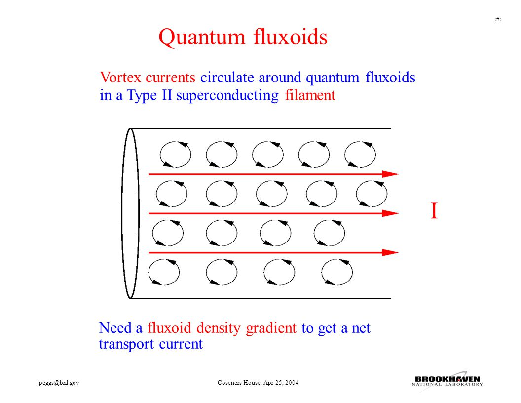 26 peggs@bnl.govCoseners House, Apr 25, 2004 Vortex currents circulate around quantum fluxoids in a Type II superconducting filament I Quantum fluxoid