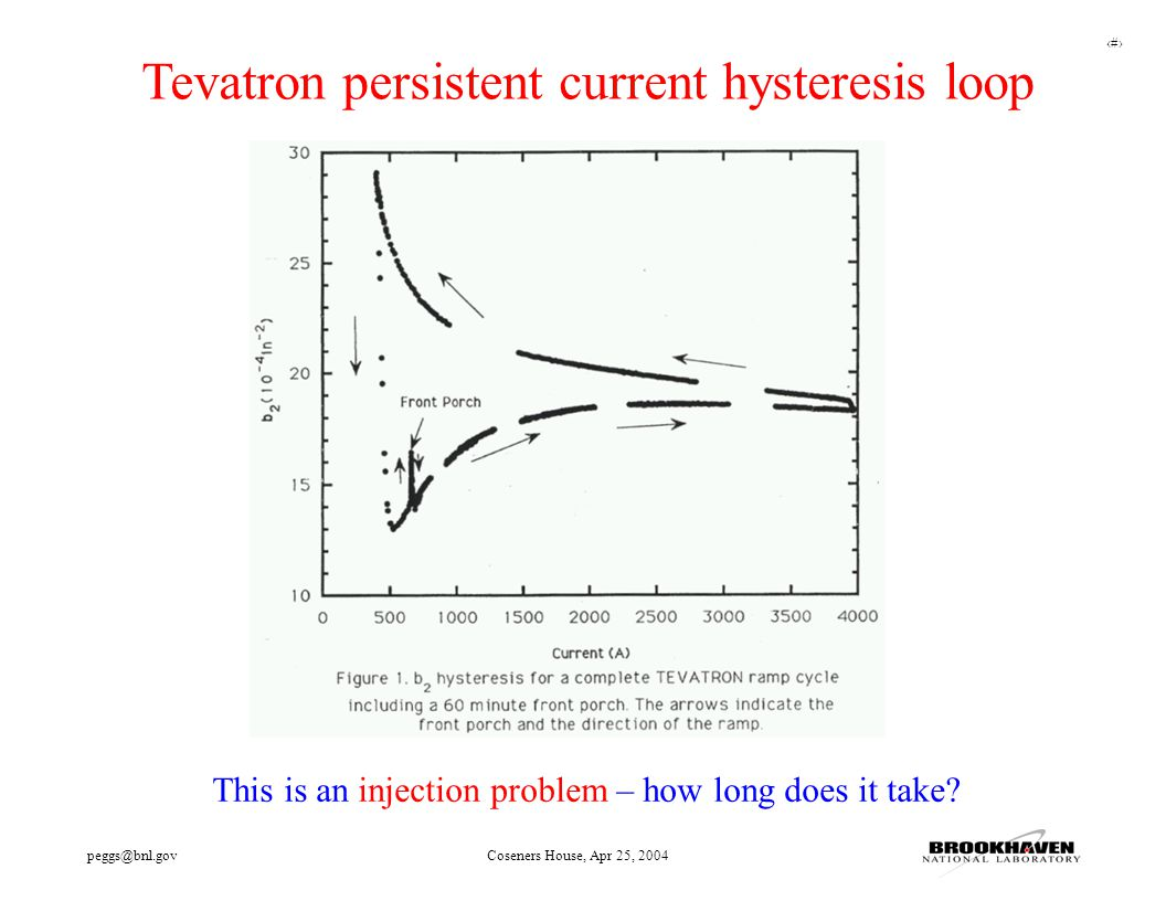 29 peggs@bnl.govCoseners House, Apr 25, 2004 Tevatron persistent current hysteresis loop This is an injection problem – how long does it take