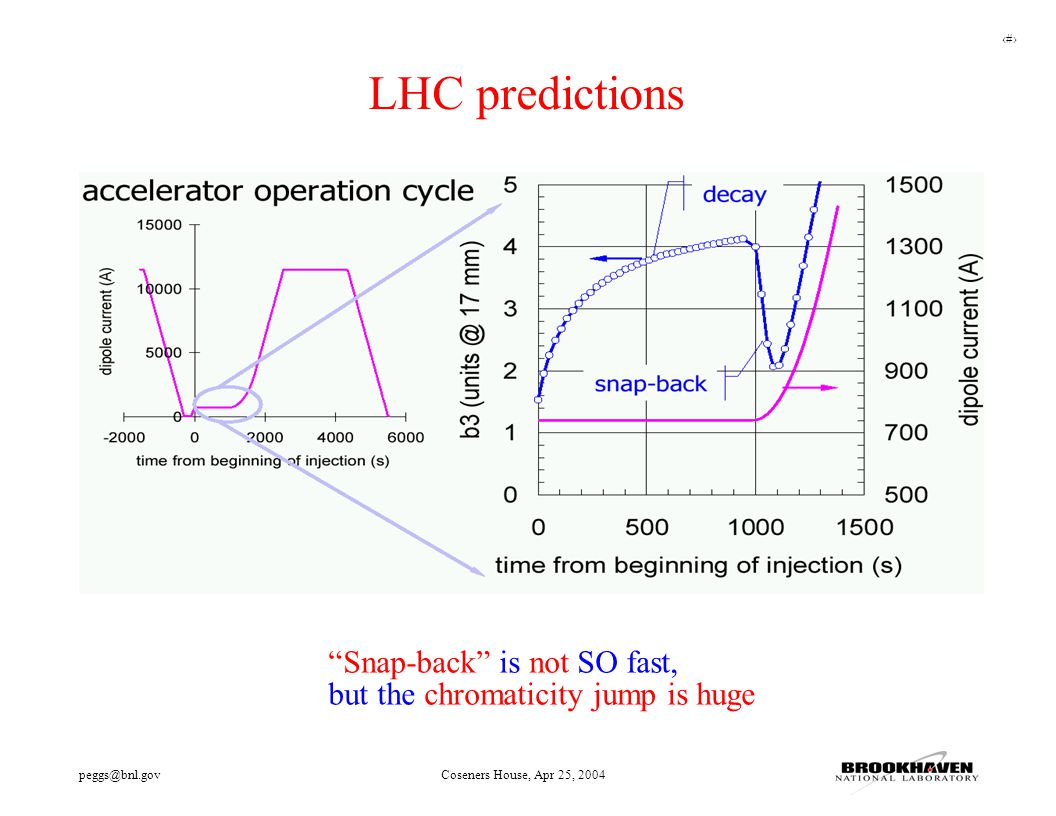 "30 peggs@bnl.govCoseners House, Apr 25, 2004 LHC predictions ""Snap-back"" is not SO fast, but the chromaticity jump is huge"