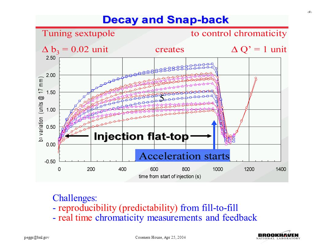 31 peggs@bnl.govCoseners House, Apr 25, 2004 5 Challenges: - reproducibility (predictability) from fill-to-fill - real time chromaticity measurements