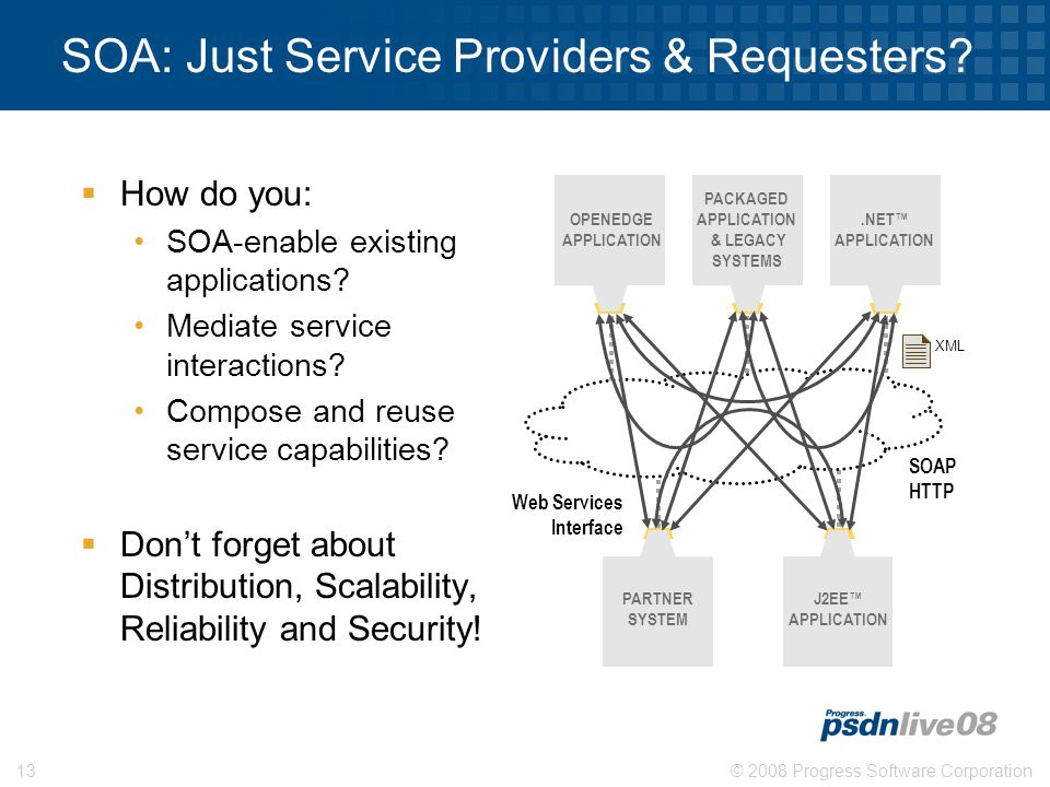 © 2008 Progress Software Corporation13 SOA: Just Service Providers & Requesters.