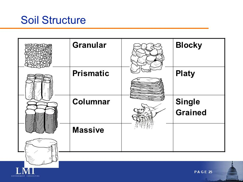 P A G E 25 Soil Structure GranularBlocky PrismaticPlaty Columnar Single Grained Massive