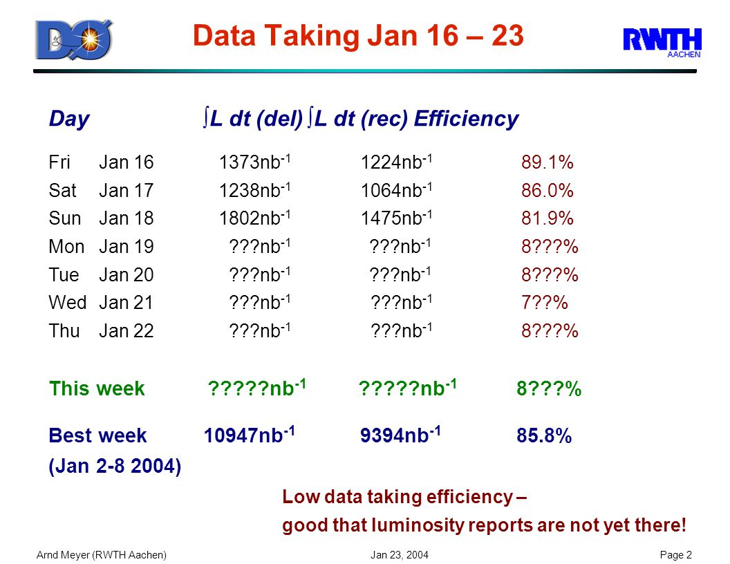 Arnd Meyer (RWTH Aachen) Jan 23, 2004Page 2 Data Taking Jan 16 – 23 Day∫L dt (del)∫L dt (rec)Efficiency FriJan 16 1373nb -1 1224nb -1 89.1% SatJan 17 1238nb -1 1064nb -1 86.0% SunJan 18 1802nb -1 1475nb -1 81.9% MonJan 19 ???nb -1 ???nb -1 8???% TueJan 20 ???nb -1 ???nb -1 8???% WedJan 21 ???nb -1 ???nb -1 7??% ThuJan 22 ???nb -1 ???nb -1 8???% This week ?????nb -1 ?????nb -1 8???% Best week10947nb -1 9394nb -1 85.8% (Jan 2-8 2004) Low data taking efficiency – good that luminosity reports are not yet there!