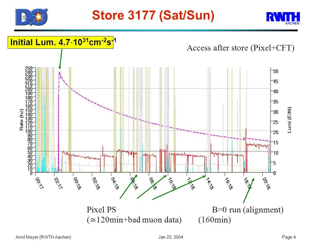 Arnd Meyer (RWTH Aachen) Jan 23, 2004Page 4 Store 3177 (Sat/Sun) Initial Lum.