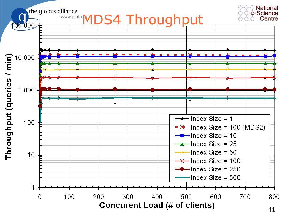41 MDS4 Throughput