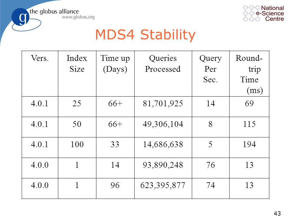 43 MDS4 Stability Vers.Index Size Time up (Days) Queries Processed Query Per Sec.