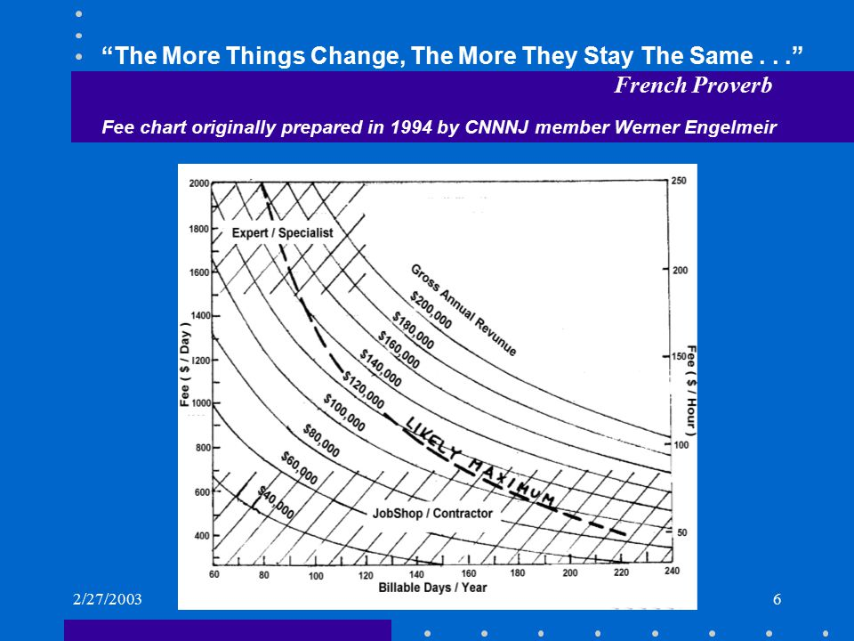"2/27/20036 ""The More Things Change, The More They Stay The Same..."" French Proverb Fee chart originally prepared in 1994 by CNNNJ member Werner Engelm"