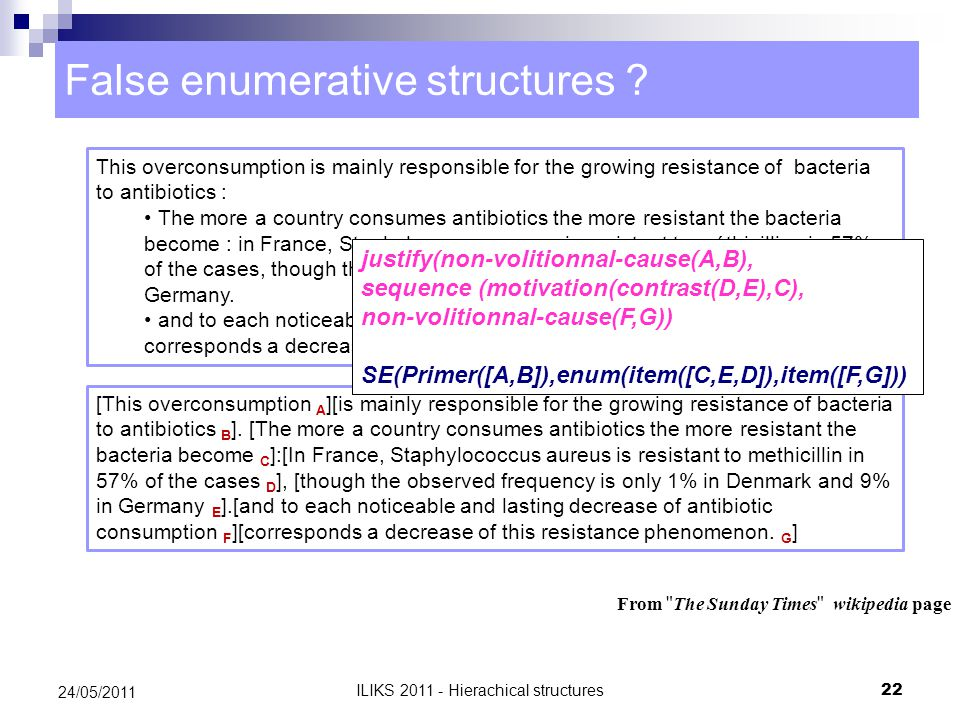 False enumerative structures .