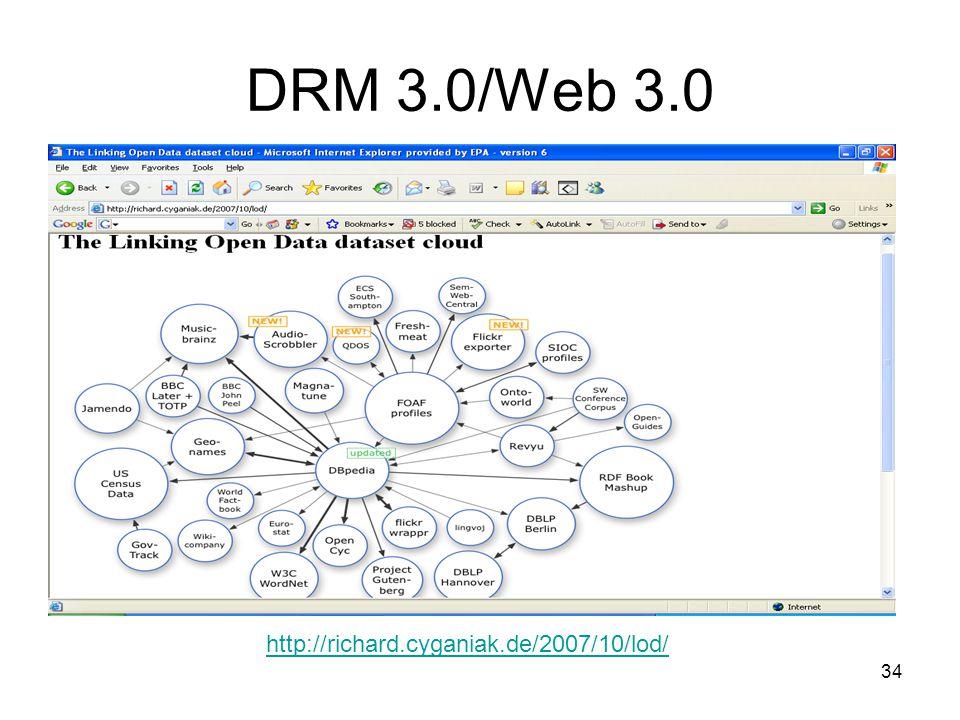 34 DRM 3.0/Web 3.0 http://richard.cyganiak.de/2007/10/lod/