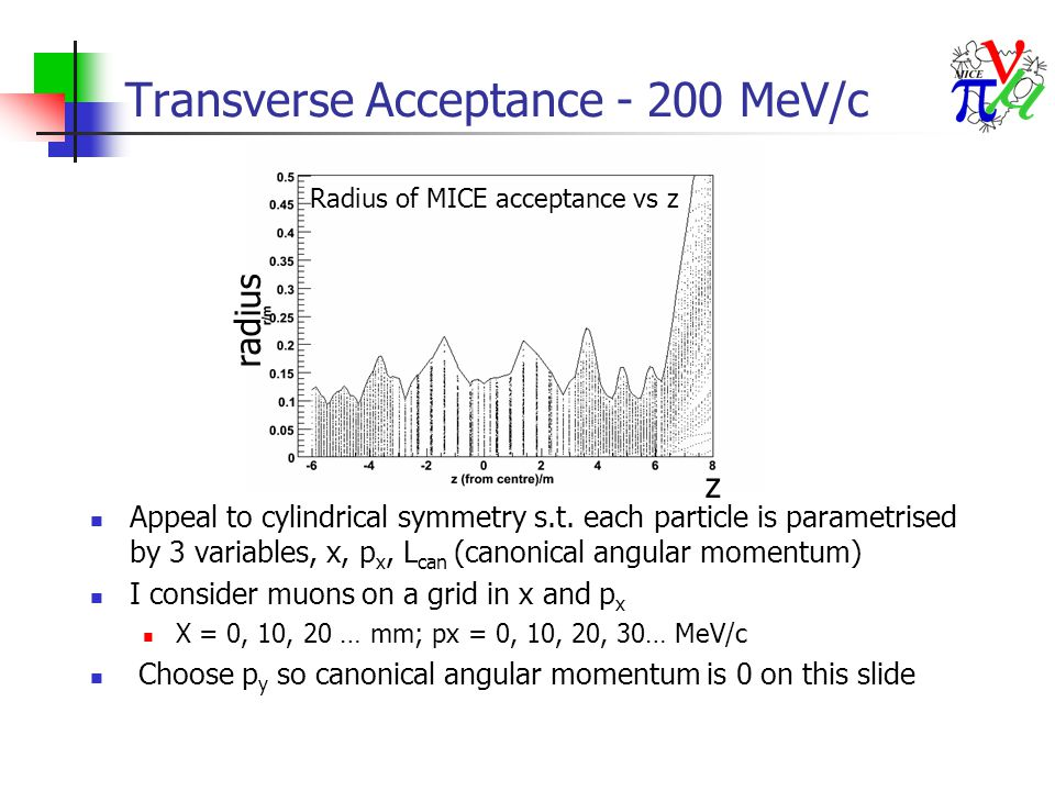 Transverse Acceptance - 200 MeV/c Appeal to cylindrical symmetry s.t.