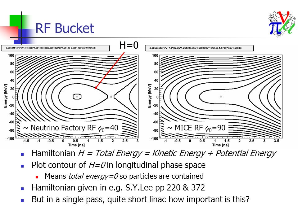 RF Bucket Hamiltonian H = Total Energy = Kinetic Energy + Potential Energy Plot contour of H=0 in longitudinal phase space Means total energy=0 so particles are contained Hamiltonian given in e.g.