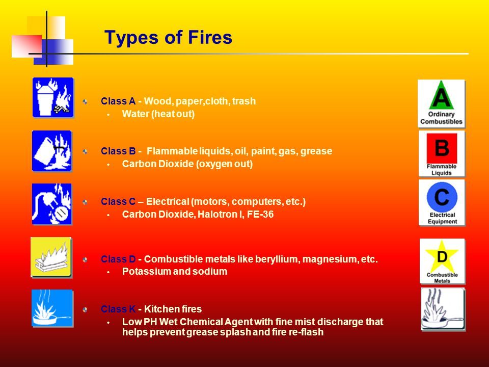 Types of Fires Class A - Wood, paper,cloth, trash Water (heat out) Class B - Flammable liquids, oil, paint, gas, grease Carbon Dioxide (oxygen out) Class C – Electrical (motors, computers, etc.) Carbon Dioxide, Halotron I, FE-36 Class D - Combustible metals like beryllium, magnesium, etc.