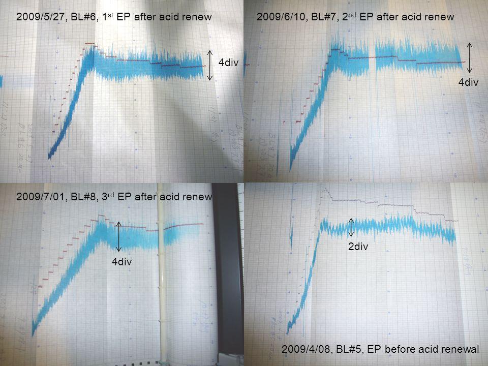 2009/5/27, BL#6, 1 st EP after acid renew2009/6/10, BL#7, 2 nd EP after acid renew 2009/7/01, BL#8, 3 rd EP after acid renew 2009/4/08, BL#5, EP before acid renewal 4div 2div