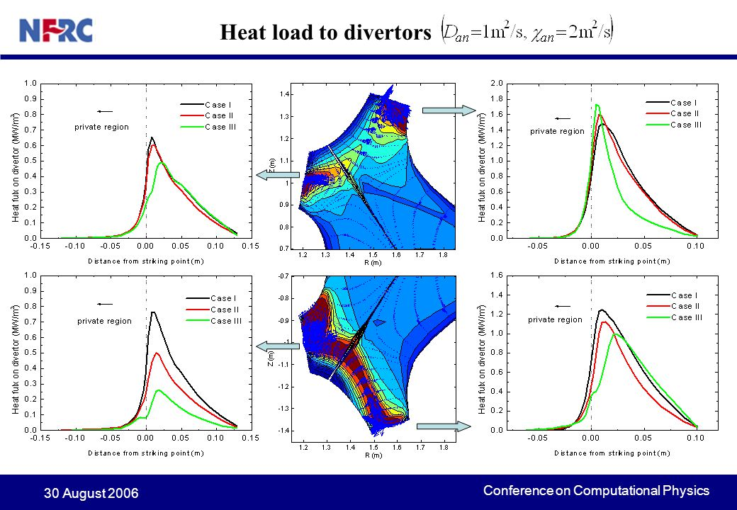 Conference on Computational Physics 30 August 2006 Heat load to divertors