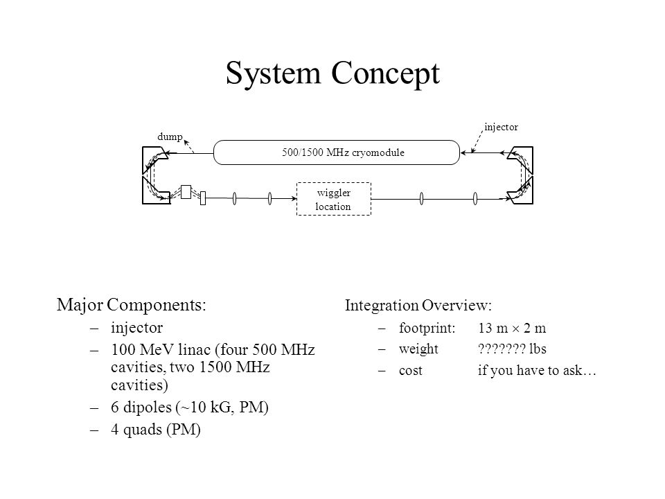 System Concept Major Components: –injector –100 MeV linac (four 500 MHz cavities, two 1500 MHz cavities) –6 dipoles (~10 kG, PM) –4 quads (PM) Integra