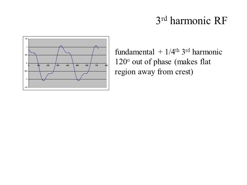 fundamental + 1/4 th 3 rd harmonic 120 o out of phase (makes flat region away from crest) 3 rd harmonic RF