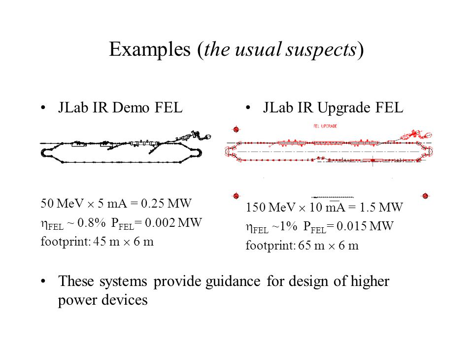 Review of Issues/Requirements Management of full 6-d phase space from source to FEL, from FEL to dump Halo Suppression/control of instabilities and other collective effects Beam quality preservation