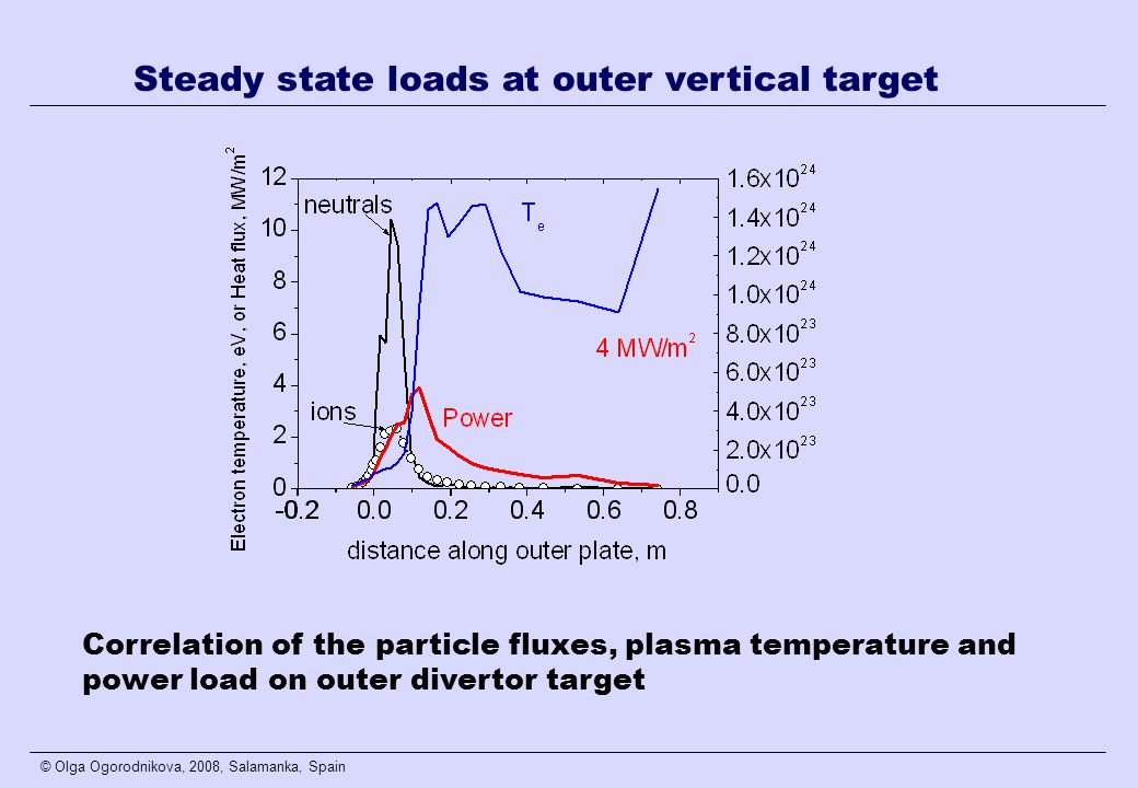 © Olga Ogorodnikova, 2008, Salamanka, Spain Correlation of the particle fluxes, plasma temperature and power load on outer divertor target Steady state loads at outer vertical target