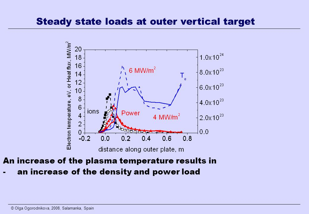 © Olga Ogorodnikova, 2008, Salamanka, Spain An increase of the plasma temperature results in -an increase of the density and power load Steady state loads at outer vertical target
