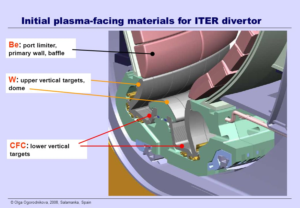 © Olga Ogorodnikova, 2008, Salamanka, Spain Be: port limiter, primary wall, baffle W: upper vertical targets, dome CFC: lower vertical targets Initial plasma-facing materials for ITER divertor