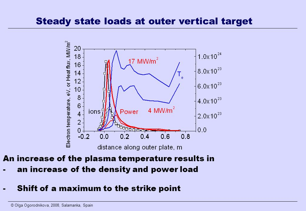 © Olga Ogorodnikova, 2008, Salamanka, Spain Steady state loads at outer vertical target An increase of the plasma temperature results in -an increase of the density and power load -Shift of a maximum to the strike point