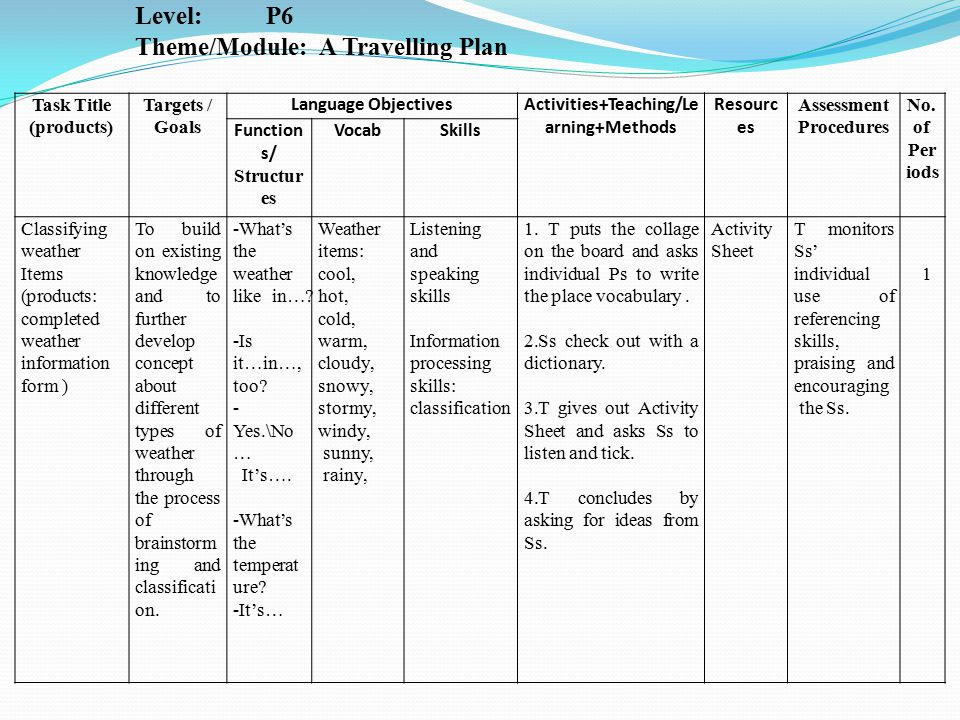 Task Title & Product(s) Targets / Goals Language Objectives Activities+Teaching /Learning+Methods ResourcesAssessment Procedures No.