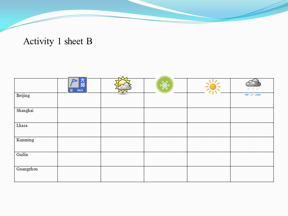 Task Title & Product(s) Targets / Goals Language ObjectivesActivities+Teaching/L earning+Methods Resour ces Assessment Procedures No.